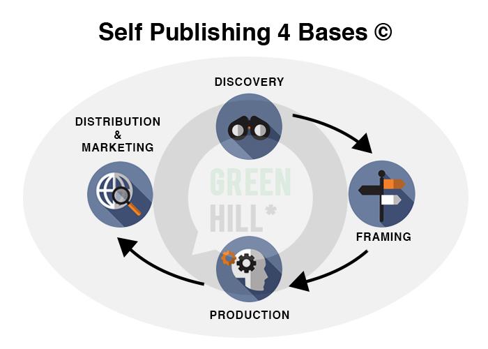Self publishing Adelaide 4 bases methodology